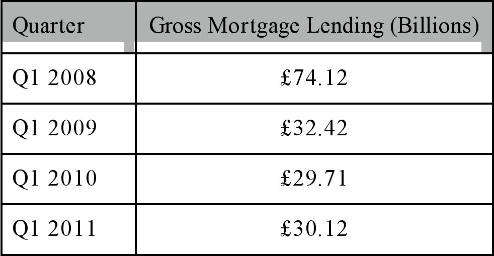 Table of gross mortgage lending in the first quarter from 2008-2011