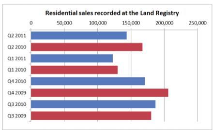 Auction Sales Rise as Housing Market Falters