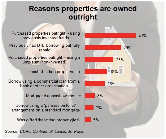 Buy to Let is a Living for Many