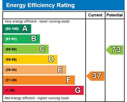 EPC rating of F – how is this possible?