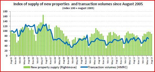 Rightmove report holiday season price drop