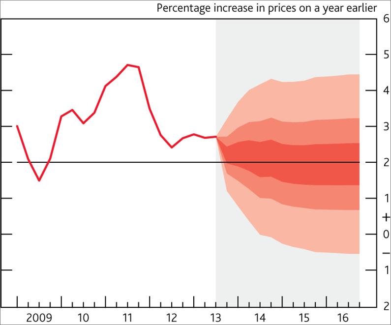BofE inflation