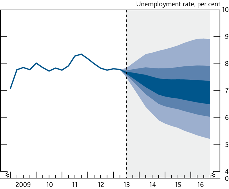 BofE unemploymet chart