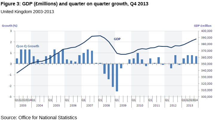Good News – GDP has grown by 1.9% in 2013