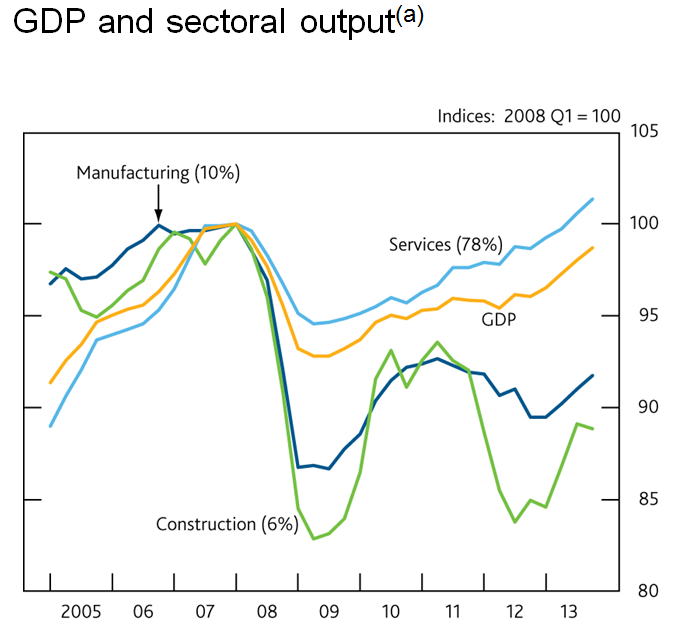 BofE GDPchart