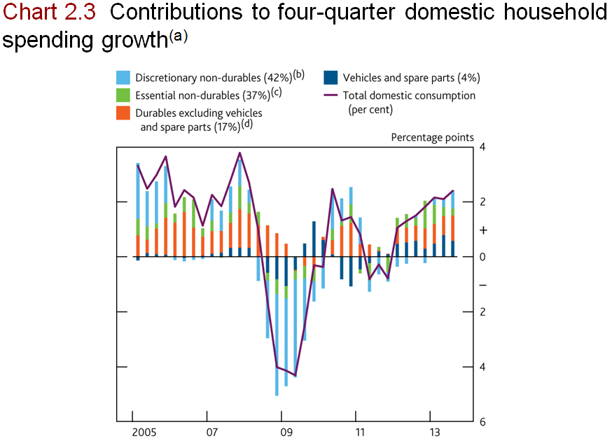 BofE Household spending