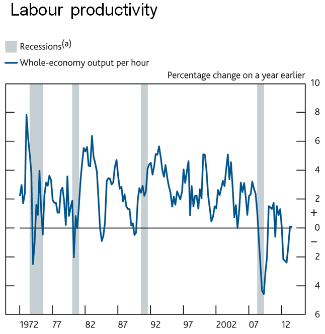 BofE Labour Productivity Chart