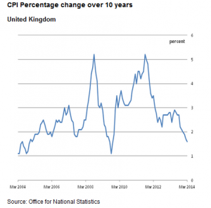 CPI Inflation