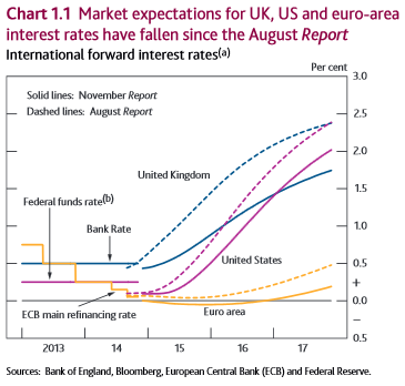 Market expectations of interest rates
