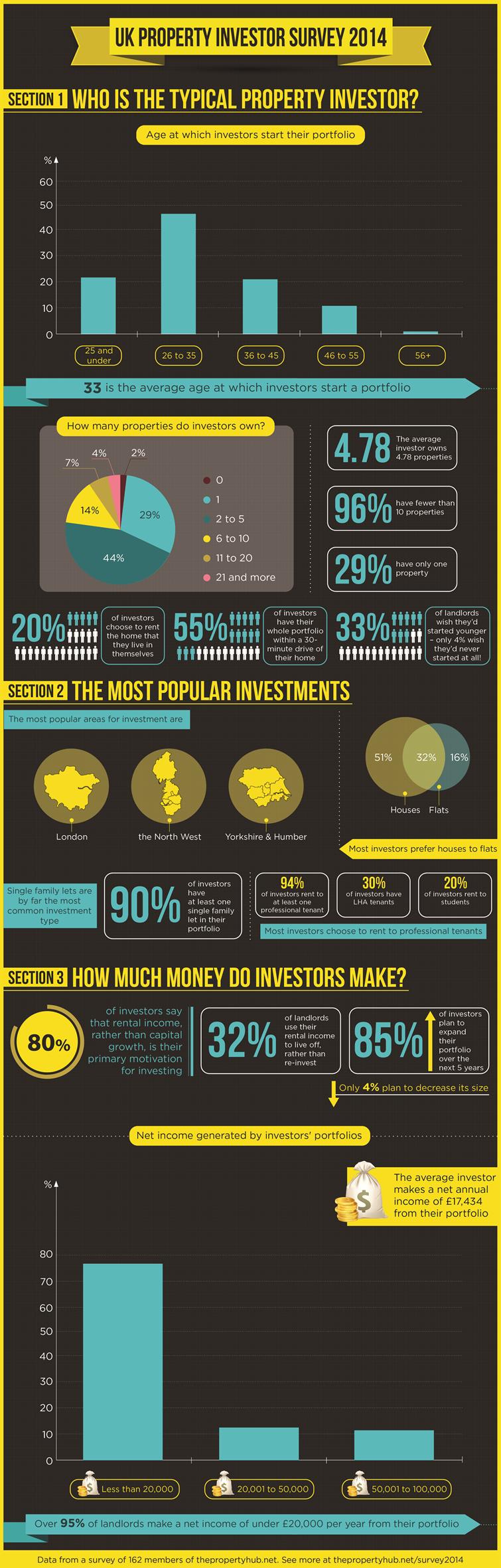 UK Property Investor Survey 2014