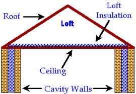 Loft insulation advice required