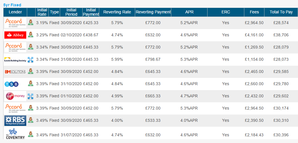 BTL 5 year fixed rates - Best Buys