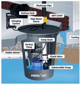 drain and pump