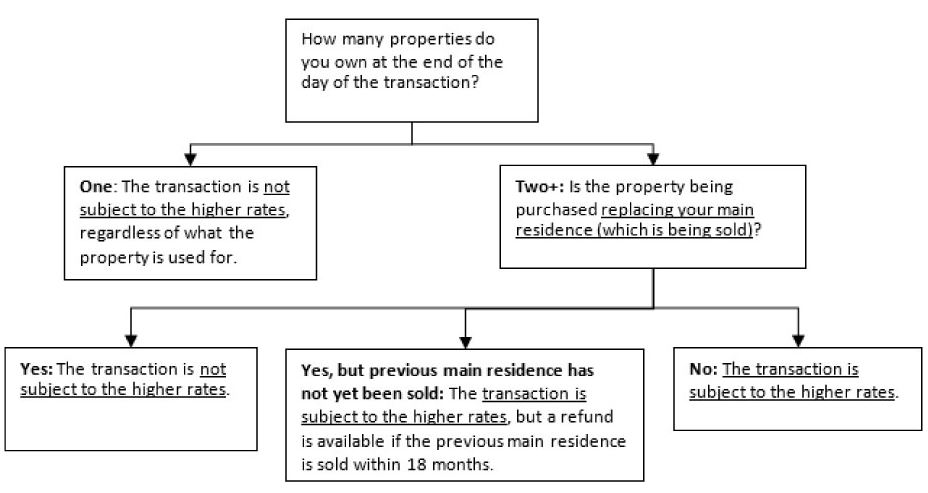 New SDLT Rules when partner does not own a property?