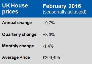 House Price Growth remains robust at 9.7%