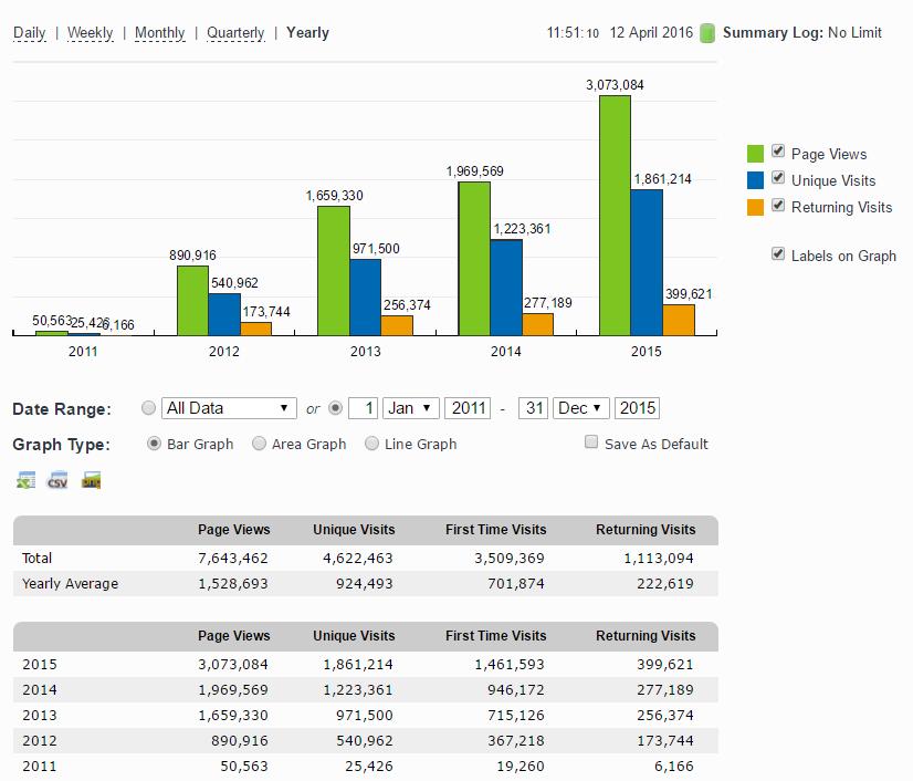 Property118 stats Jan 2001 to Dec 2015