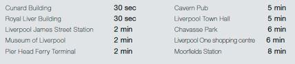 Liverpool distances