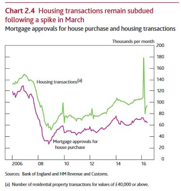 The Housing Market – Bank of England Inflation Report