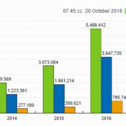 Property118 Stats – OMG!