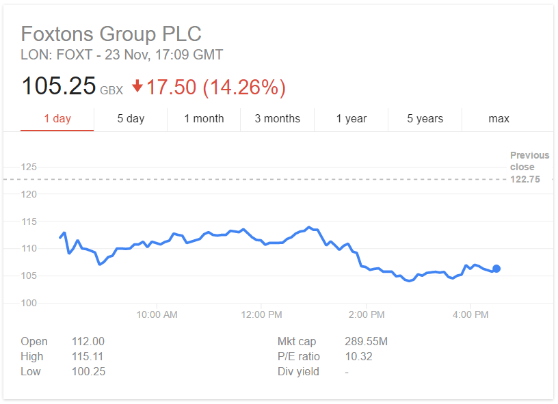 Foxtons Share Price Crash