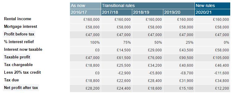 Clarke Tax Example