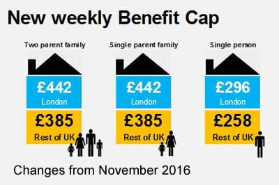 On the other side – Benefit Capped tenants and affected landlords