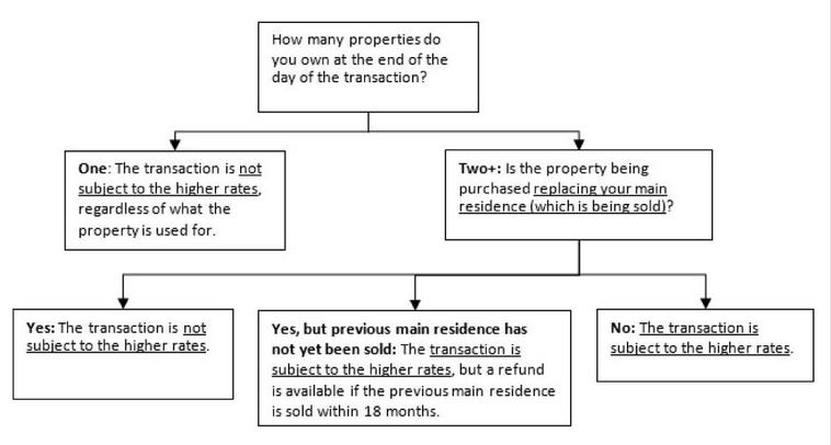Stamp duty liability on primary residence for unmarried couple about to separate