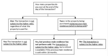 Stamp duty – First property in joint names?