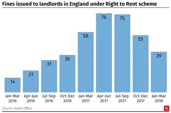 405 Right to Rent fines issued by Home Office
