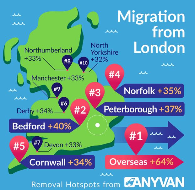 Massive increase in Londoners moving overseas
