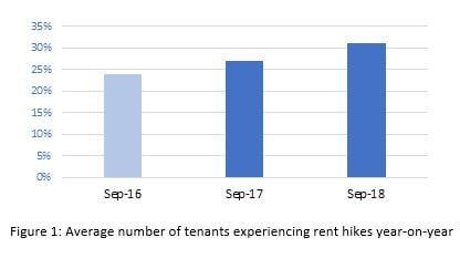 Rate of rent increases continues to rise