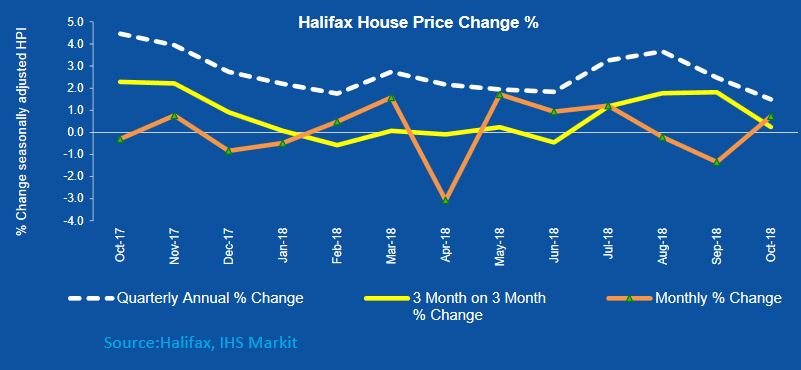 Halifax House Price Index slows to 1.5% growth