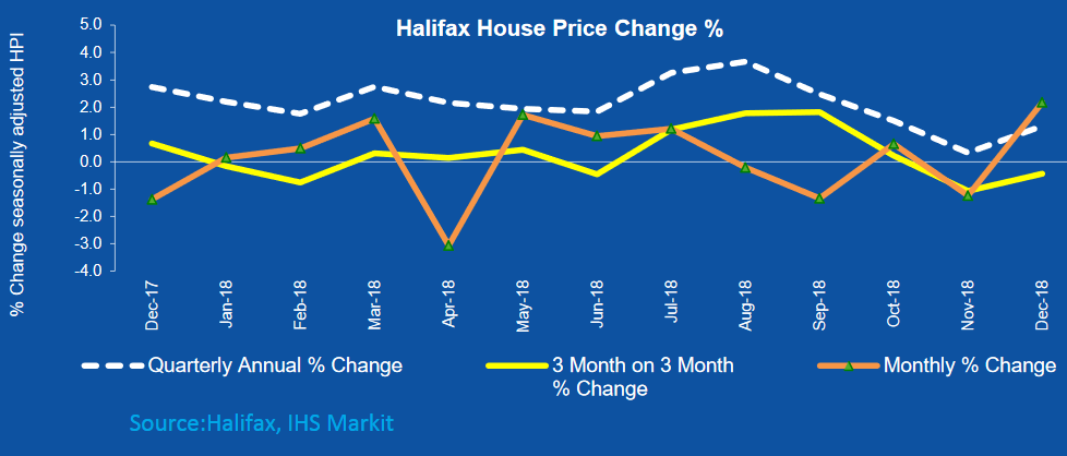Last quarter house price growth stable at 1.3%