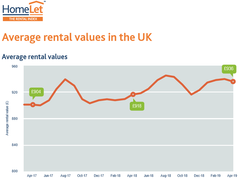 Average UK rent up 2% to £936 – Homelet