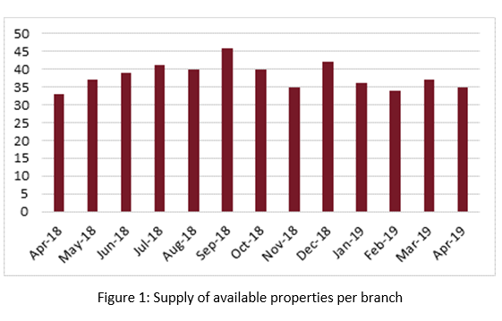 Housing supply and demand down but transactions up?