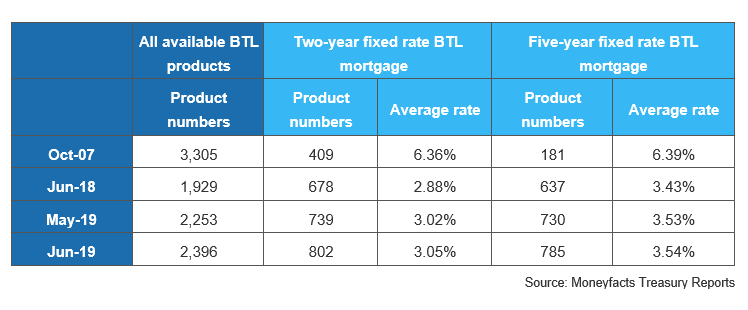 BTL product choice at highest level since Credit Crisis