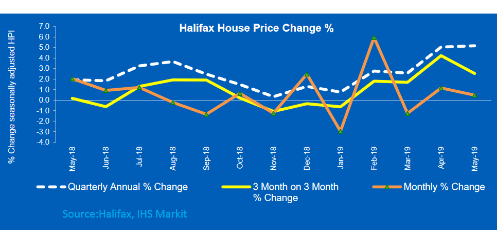 Halifax House Price Index up 5.2% on last year
