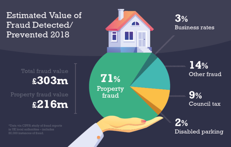 Average Property Scam Costs Victims £107,669