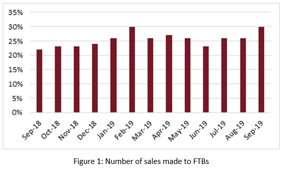 First-time buyer sales hit 7 month high