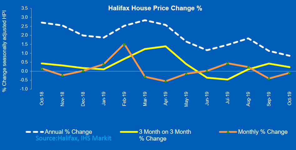 Halifax Price Index slows to 0.9% annual growth