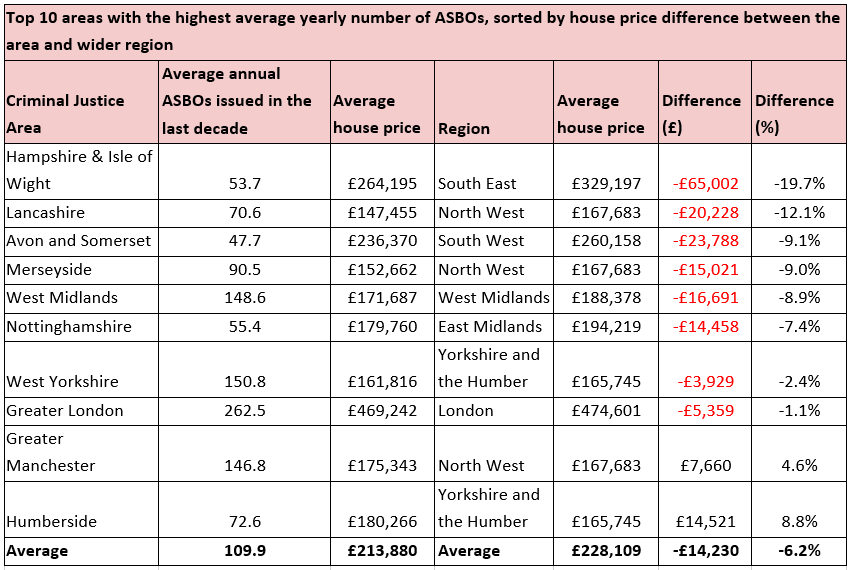 What Is An Asbo >> Property118 The Cost Of An Asbo Hotspot Property118