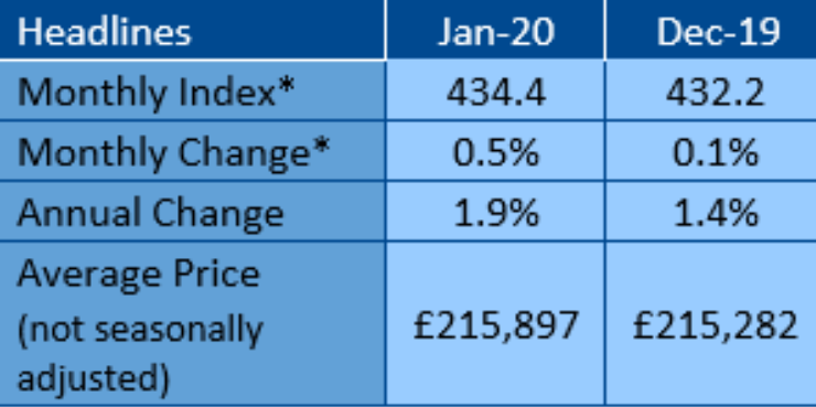 Annual house price growth edges up to 1.9%