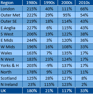 Weakest decade for house price growth since 90s but picture is mixed