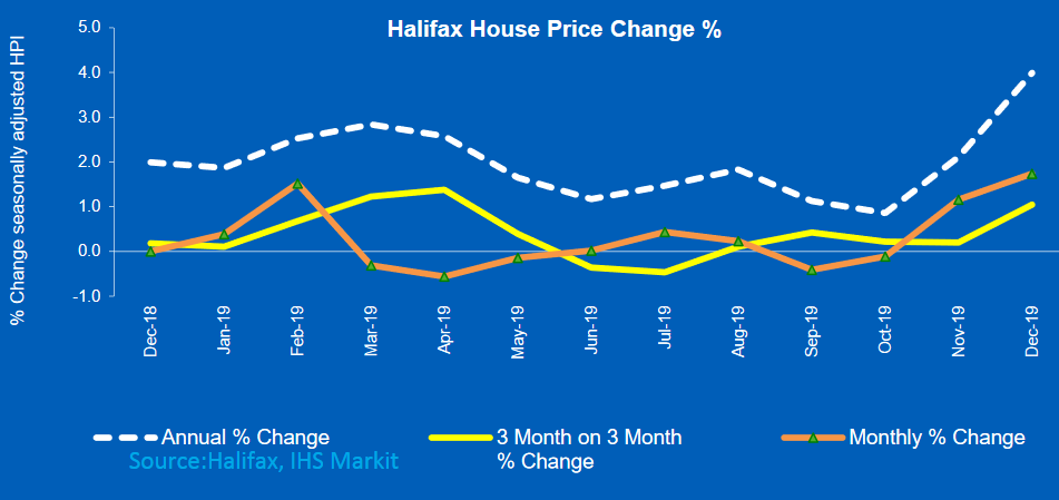 Halifax House price index up 4% for December