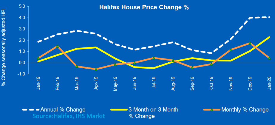 Halifax House Price Index up 4.1% on last year