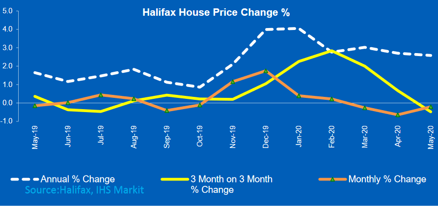 House Price index will be volatile with lack of data