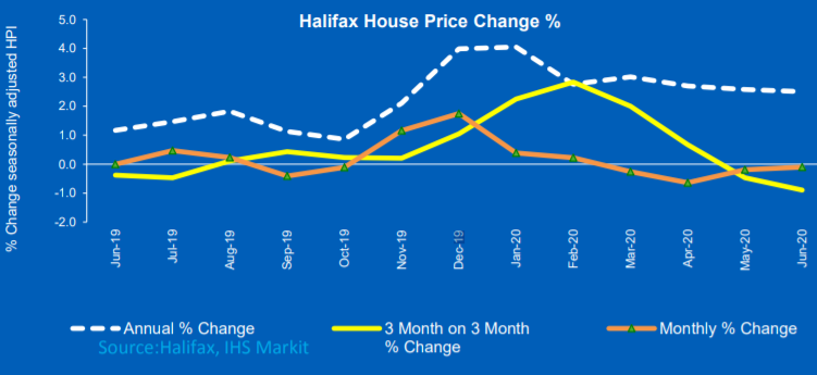 House prices fall 4 months in a row