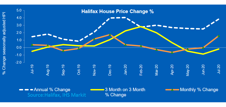 Mini-boom drives house prices up 1.6% in July