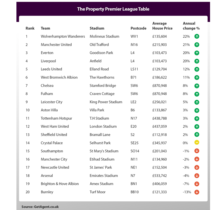 Wolves top the house price Premier League