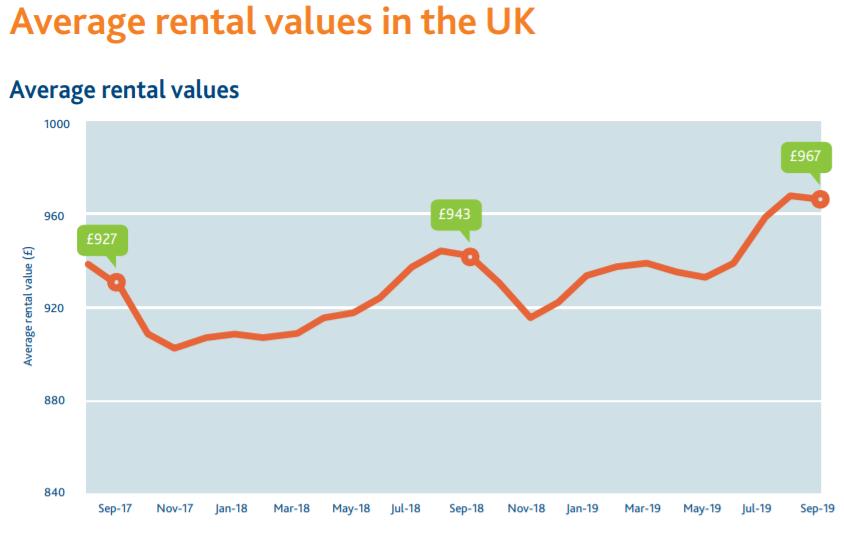 Average UK rent up to £987